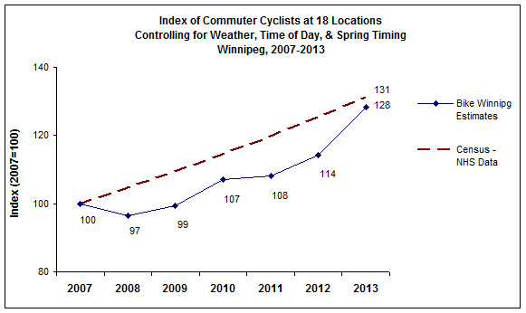 bicycle surveys in winnipeg