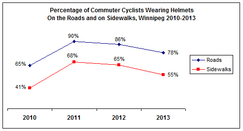 helmet survey in winnipeg